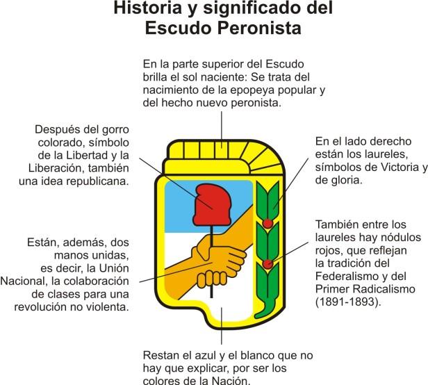 Historia y significado escudo peronista