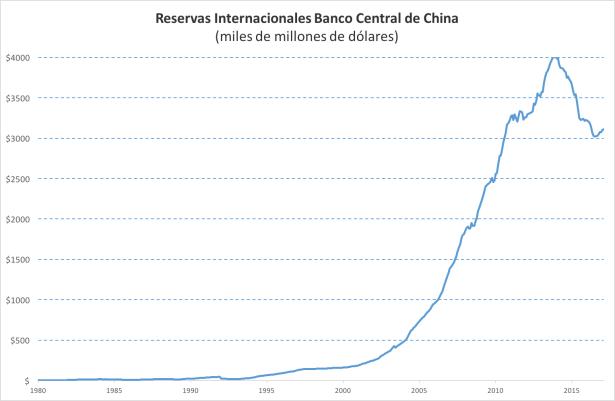 china deuda